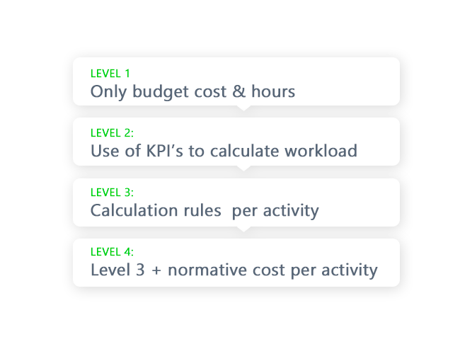 RunTheDay - Workload calculations to have continuous improvement